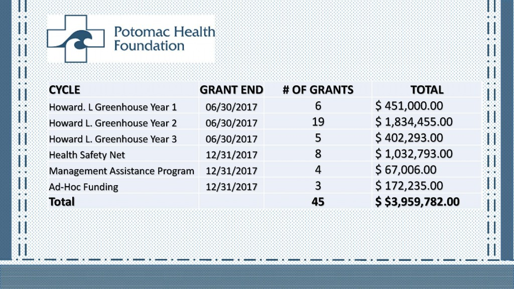 16-17-grants-at-a-glance_page_2